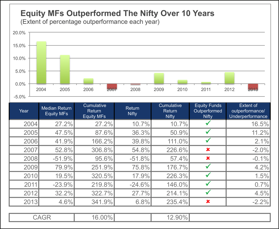 Equity Mutual funds outperformed the market (Nifty)