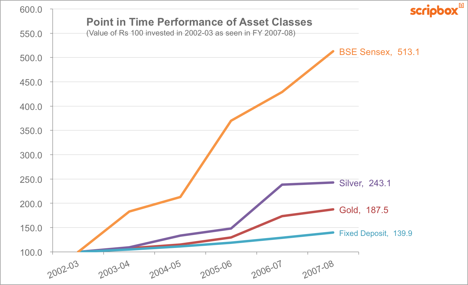 Point in time (2008) returns of various asset classes in India