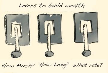 Three levers to build wealth