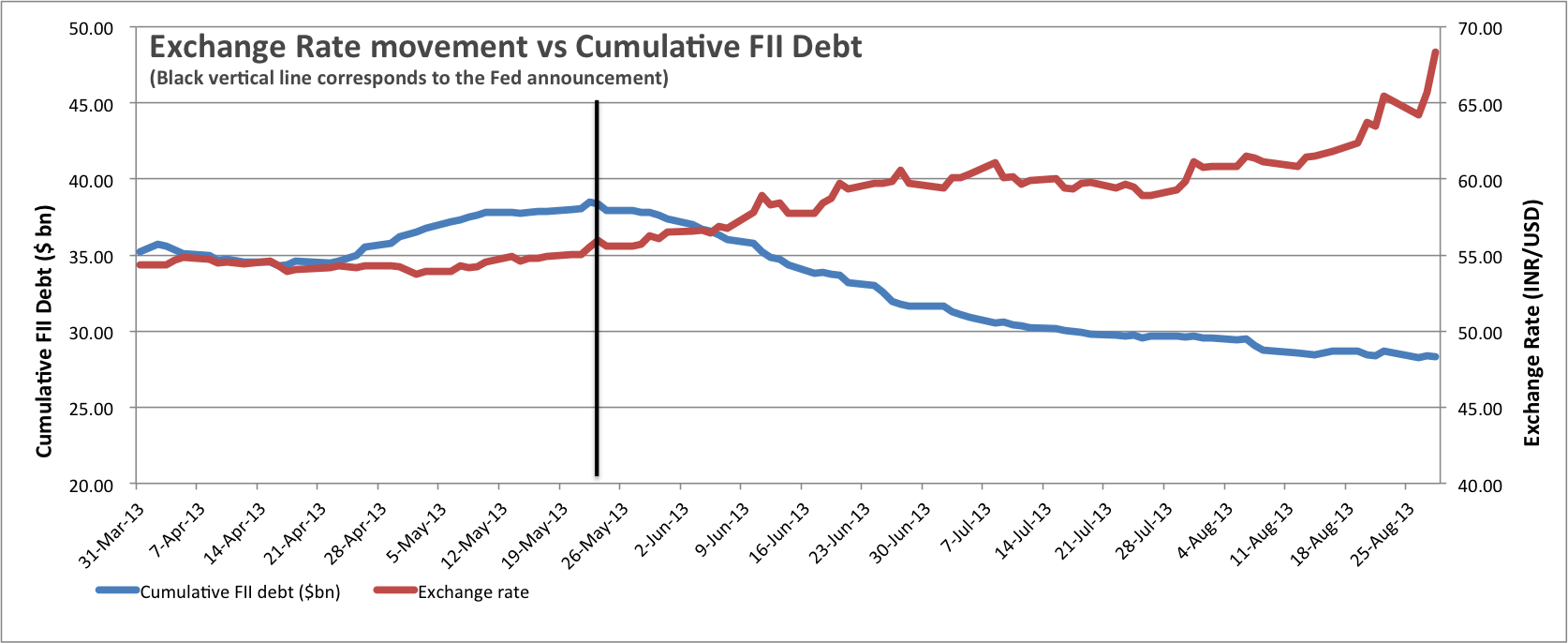 Rupee vs Dollar Exchange Rate and FII debt