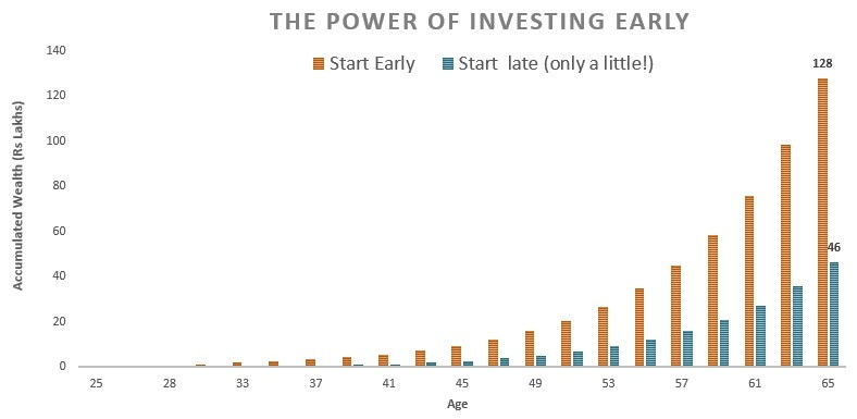 investing-25-35