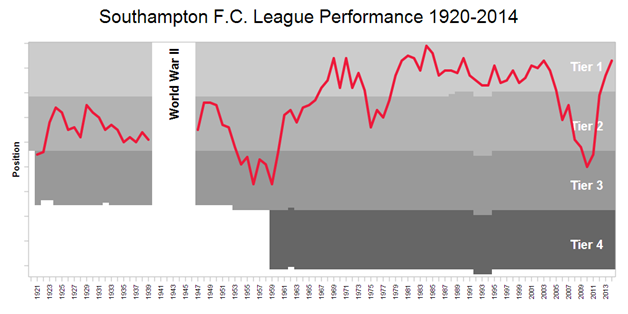 southampton league performance
