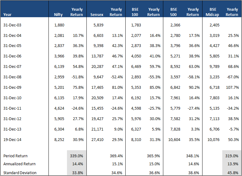 Can I improve return by investing in mid caps- Table